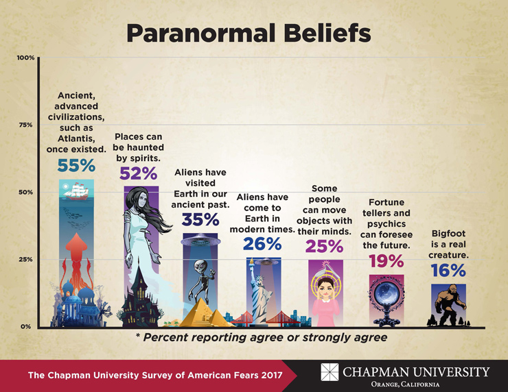 Chapman-Fear-Survey-2017-Paranormal-Beliefs.jpg