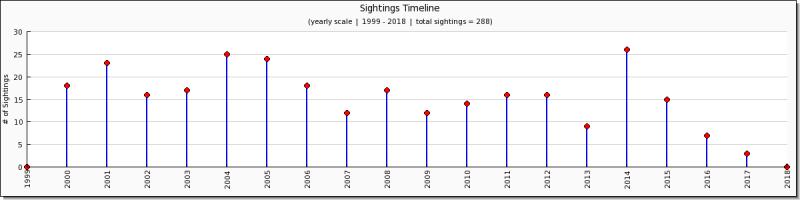 wa-2000-2017.png