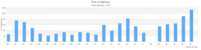 sighttime-CA-OR-WA-Yearly.png